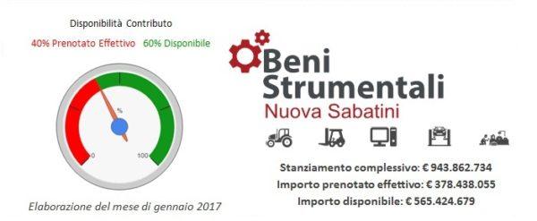 Nuova Sabatini (Beni Strumentali): aggiornamento disponibilità fondi