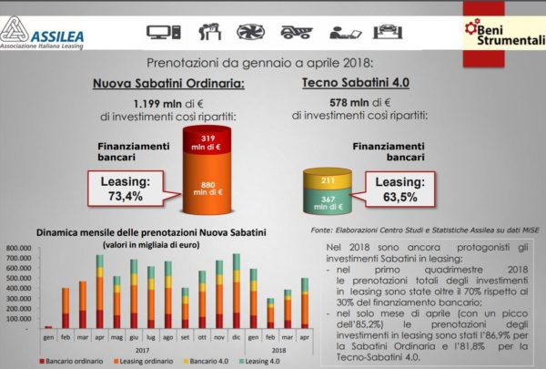 Aggiornamento su utilizzo contributi Sabatini ordinaria e Tecno Sabatini Industria 4.0: il leasing si conferma lo strumento più utilizzato per la gestione degli investimenti