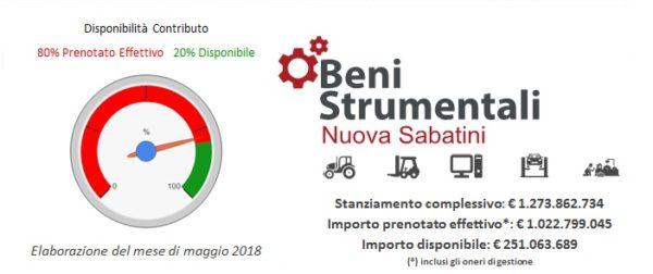 Sabatini Ordinaria e Tecno Sabatini con super ed iper ammortamento e relativa copertura a mezzo leasing: Studio Associato i numeri 2017/2018