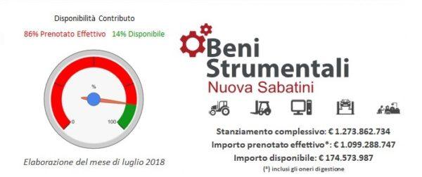Aggiornamento importante su Fondi residui Plafond beni Strumentali Nuova Sabatini