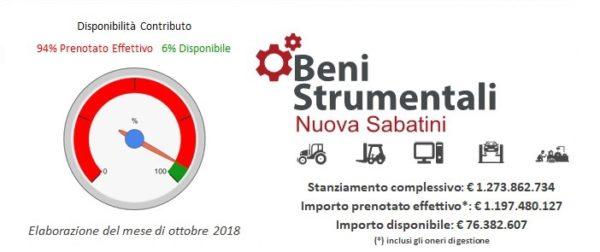 Nuova Sabatini - Beni Strumentali: aggiornamento disponibilità risorse al 18 ottobre 2018